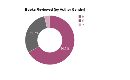 Reviews by Author Gender