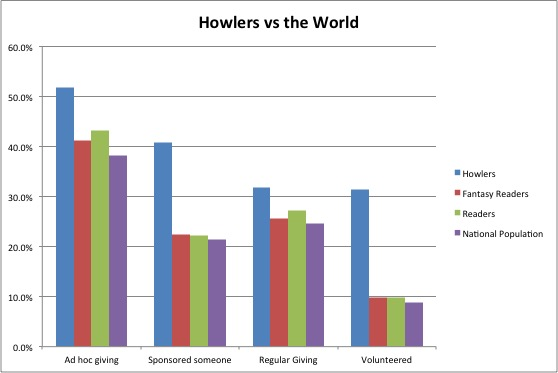 Howlers vs the World