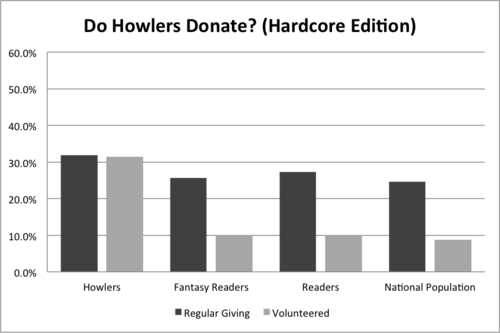 Chart B - Hardcore Donating