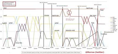 Chart_enworld_rpgs