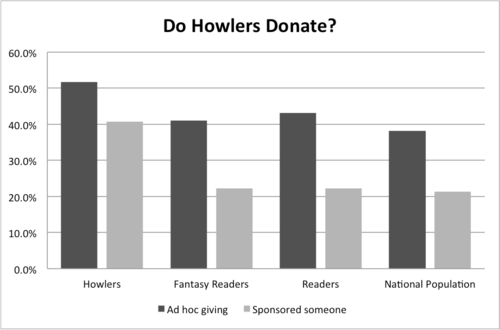Chart A - Donating